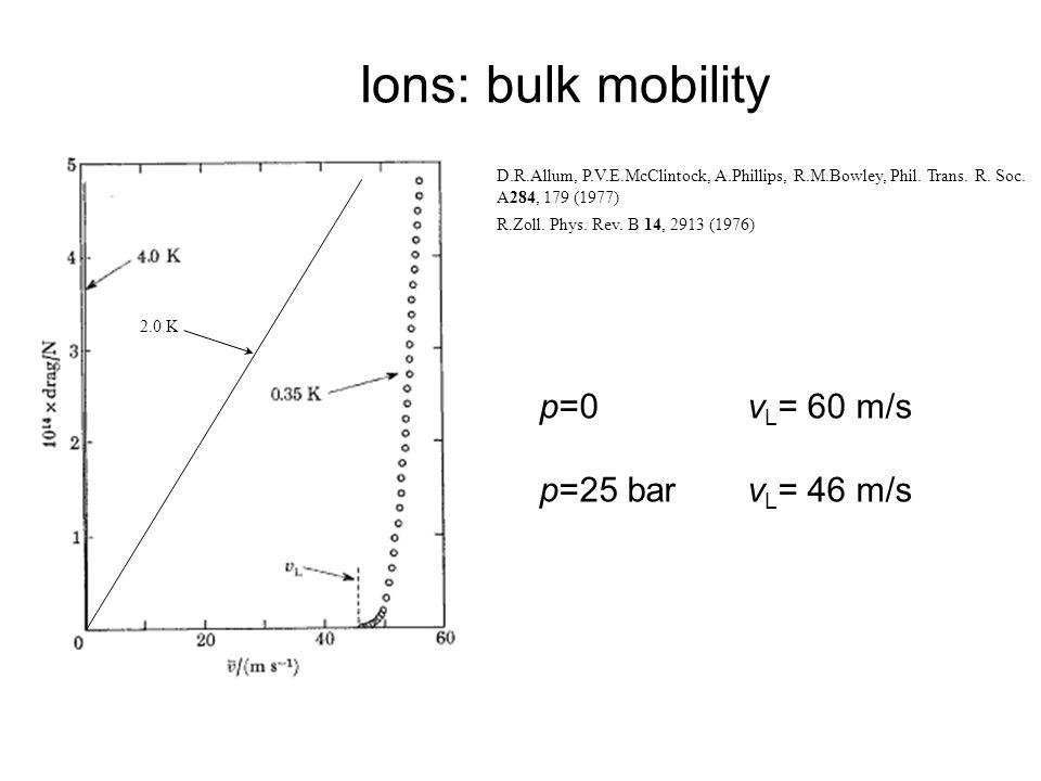 Ions: bulk mobility D.R.Allum, P.V.E.McClintock, A.Phillips, R.M.Bowley, Phil.