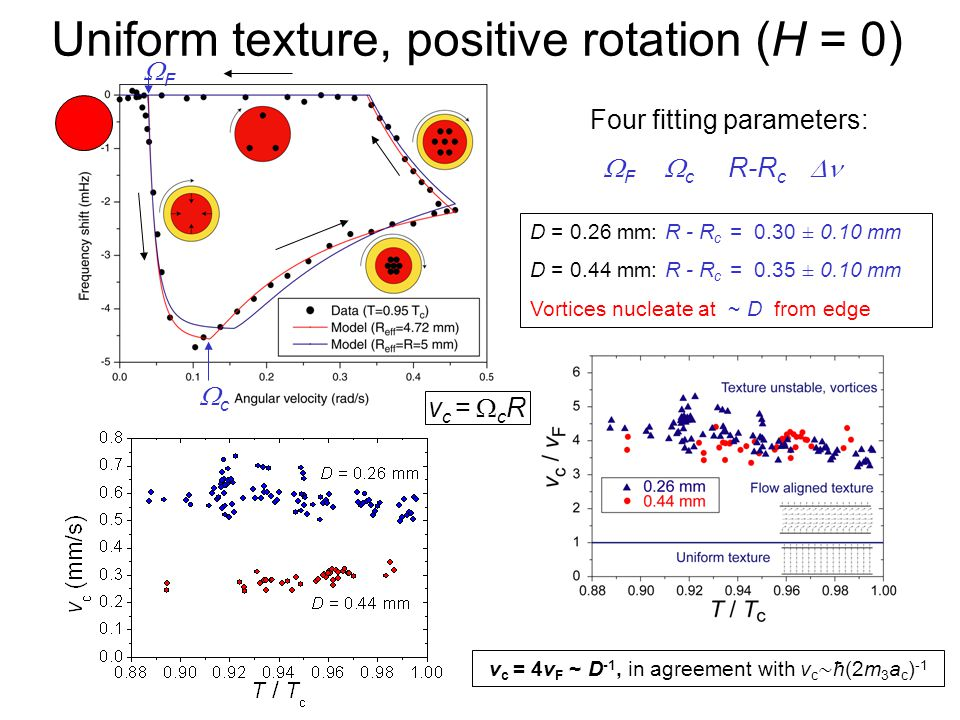 Quantum Phenomena at Low Temperatures, Lammi, 10 January 2004 Uniform texture, positive rotation (H = 0) Four fitting parameters:  F  c R-R c  D = 0.26 mm: R - R c = 0.30 ± 0.10 mm D = 0.44 mm: R - R c = 0.35 ± 0.10 mm Vortices nucleate at ~ D from edge FF cc vc = cRvc = cR v c = 4v F ~ D -1, in agreement with v c ∼ ħ(2m 3 a c ) -1