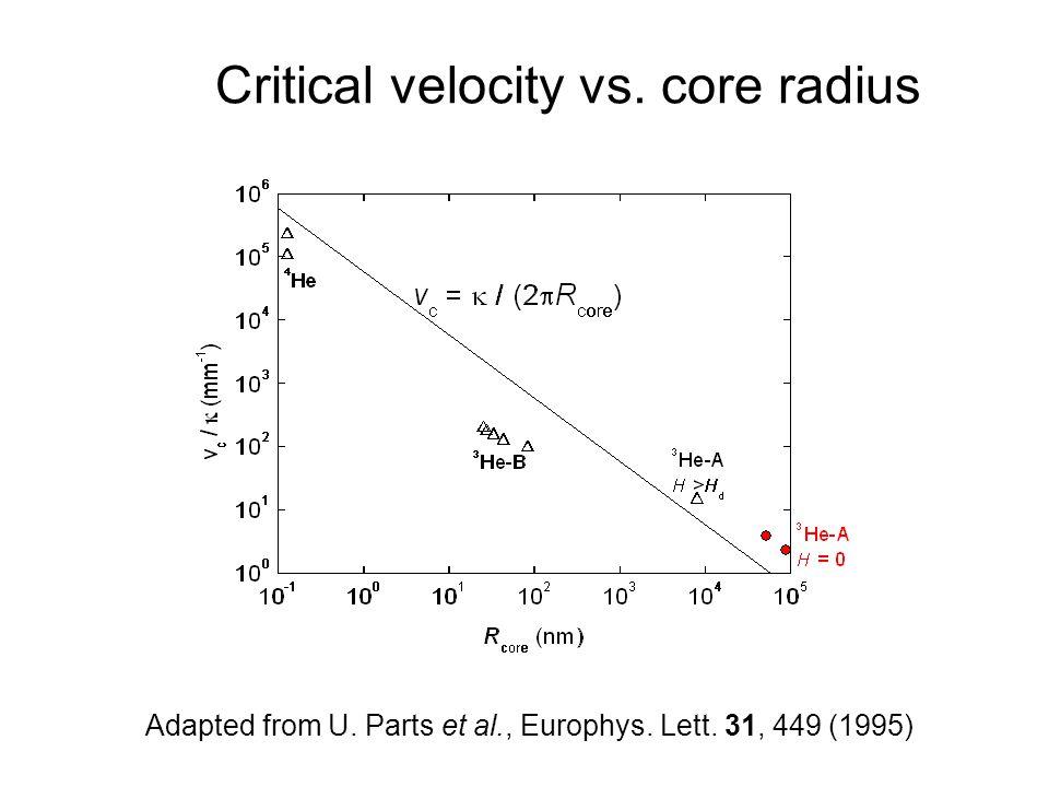 Quantum Phenomena at Low Temperatures, Lammi, 10 January 2004 Critical velocity vs.