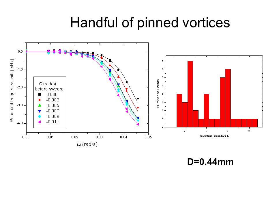 Quantum Phenomena at Low Temperatures, Lammi, 10 January 2004 Handful of pinned vortices D=0.44mm