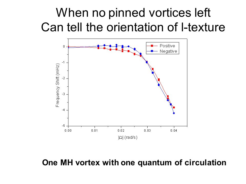 Quantum Phenomena at Low Temperatures, Lammi, 10 January 2004 When no pinned vortices left Can tell the orientation of l-texture One MH vortex with one quantum of circulation