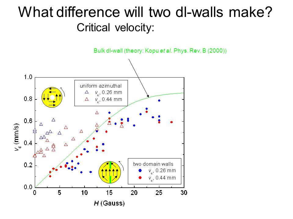 Quantum Phenomena at Low Temperatures, Lammi, 10 January 2004 Bulk dl-wall (theory: Kopu et al.