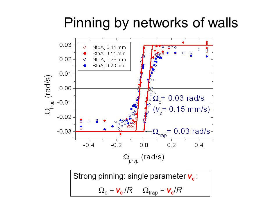 Quantum Phenomena at Low Temperatures, Lammi, 10 January 2004 Pinning by networks of walls Strong pinning: single parameter v c :  c = v c /R  trap = v c /R