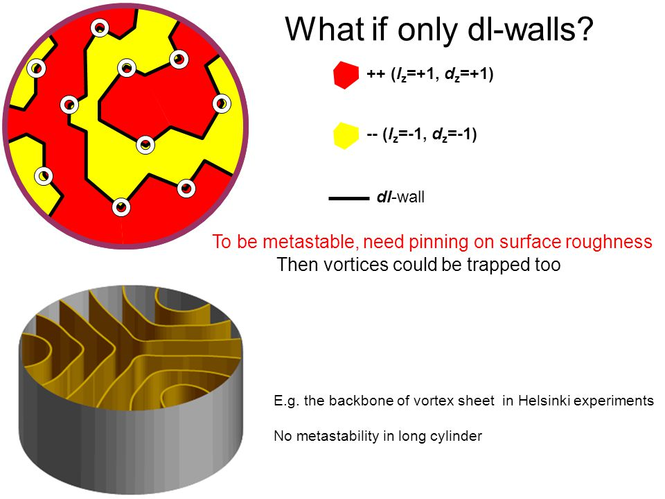 Quantum Phenomena at Low Temperatures, Lammi, 10 January 2004 What if only dl-walls.