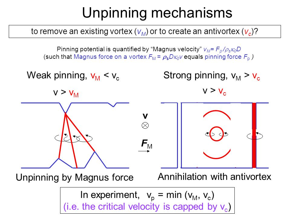 Quantum Phenomena at Low Temperatures, Lammi, 10 January 2004 Unpinning by Magnus force Annihilation with antivortex In experiment, v p = min (v M, v c ) (i.e.