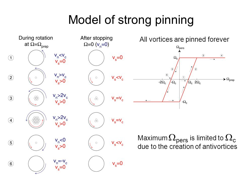 Quantum Phenomena at Low Temperatures, Lammi, 10 January 2004 Model of strong pinning All vortices are pinned forever Maximum  pers is limited to  c due to the creation of antivortices