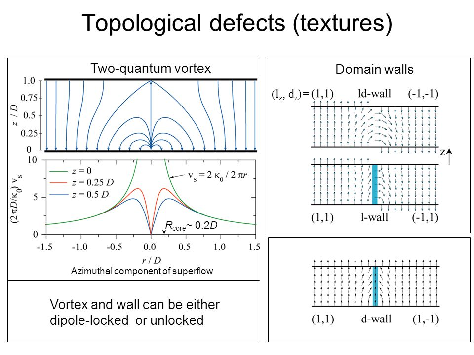 Quantum Phenomena at Low Temperatures, Lammi, 10 January 2004 Topological defects (textures) Azimuthal component of superflow Two-quantum vortex Vortex and wall can be either dipole-locked or unlocked R core ~ 0.2D (l z, d z )= Domain walls