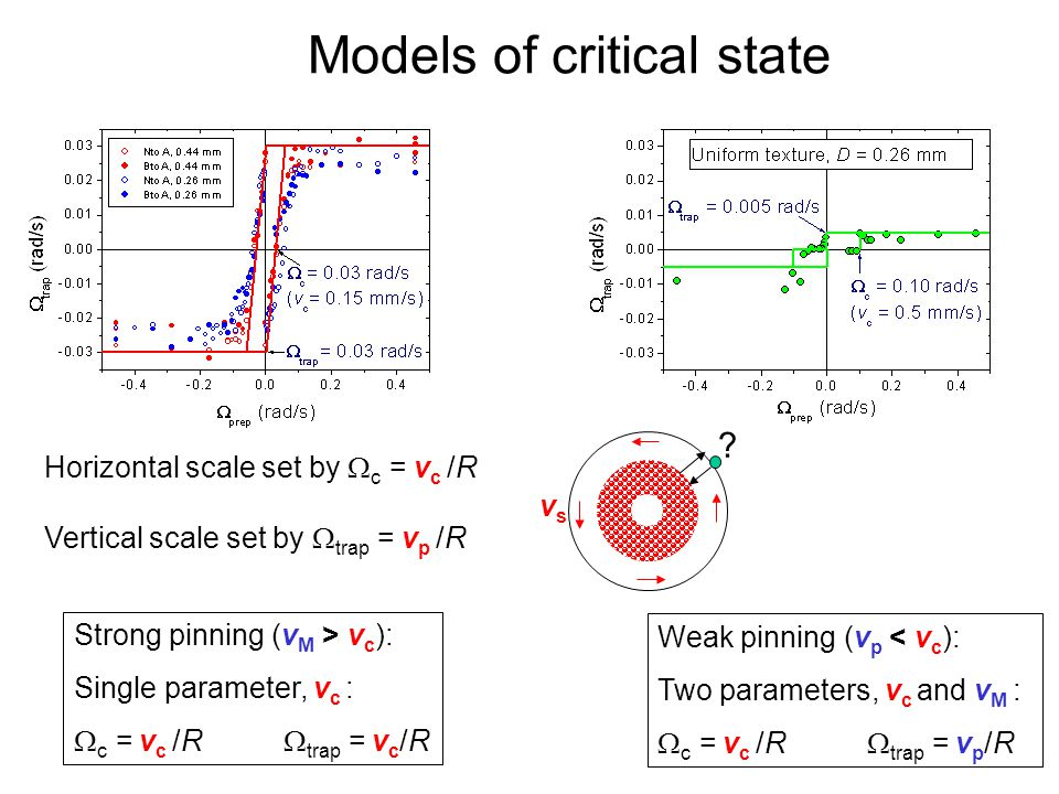 Quantum Phenomena at Low Temperatures, Lammi, 10 January 2004 Models of critical state Strong pinning (v M > v c ): Single parameter, v c :  c = v c /R  trap = v c /R Weak pinning (v p < v c ): Two parameters, v c and v M :  c = v c /R  trap = v p /R Horizontal scale set by  c = v c /R Vertical scale set by  trap = v p /R vsvs