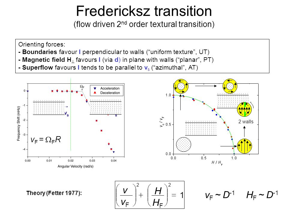 Quantum Phenomena at Low Temperatures, Lammi, 10 January 2004 Fredericksz transition (flow driven 2 nd order textural transition) v F =  F R Orienting forces: - Boundaries favour l perpendicular to walls ( uniform texture , UT) - Magnetic field H  favours l (via d) in plane with walls ( planar , PT) - Superflow favours l tends to be parallel to v s ( azimuthal , AT) Theory (Fetter 1977): vFvF 1 22                   HFHF H v v F ~ D -1 H F ~ D -1 2 walls