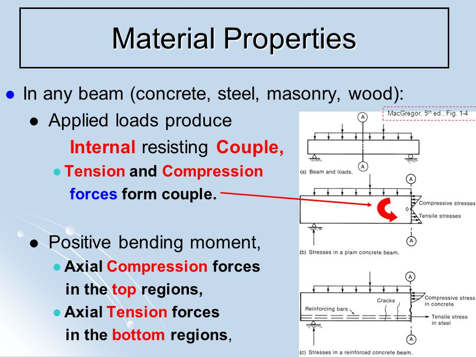 12 Material Properties In any beam (concrete, steel, masonry, wood): Applied loads produce Internal resisting Couple, Tension and Compression forces form couple.