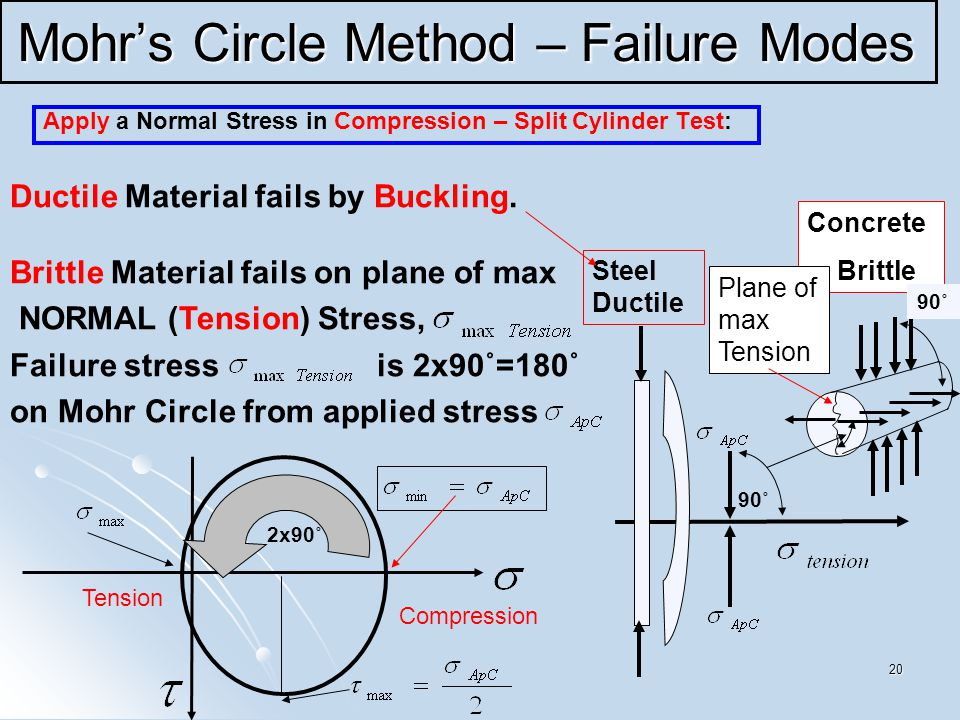 20 Mohr's Circle Method – Failure Modes Apply a Normal Stress in Compression – Split Cylinder Test: Ductile Material fails by Buckling.