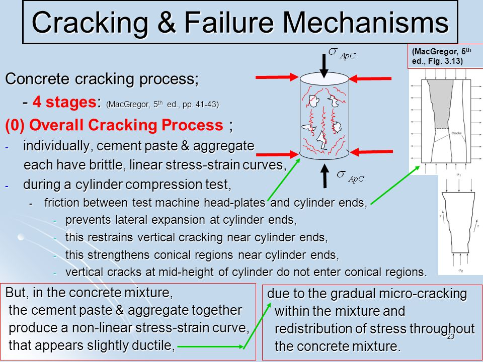 23 Cracking & Failure Mechanisms Concrete cracking process; - : (MacGregor, 5 th ed., pp.