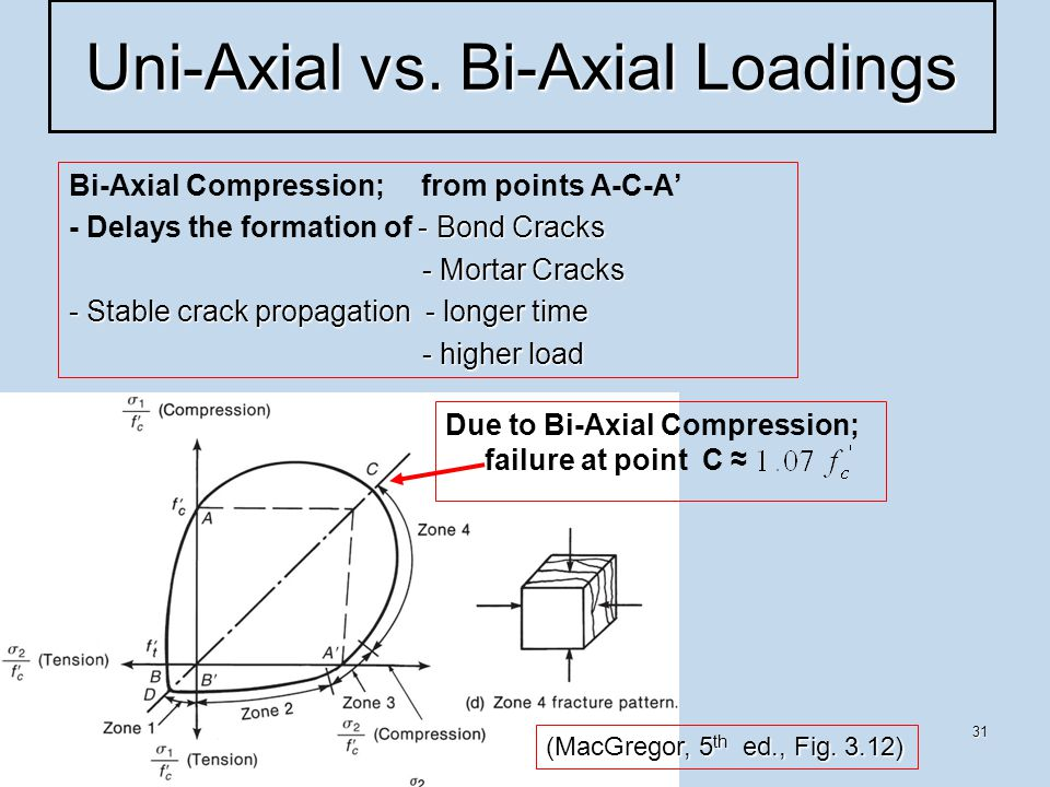 31 Uni-Axial vs. Bi-Axial Loadings (MacGregor, 5 th ed., Fig.