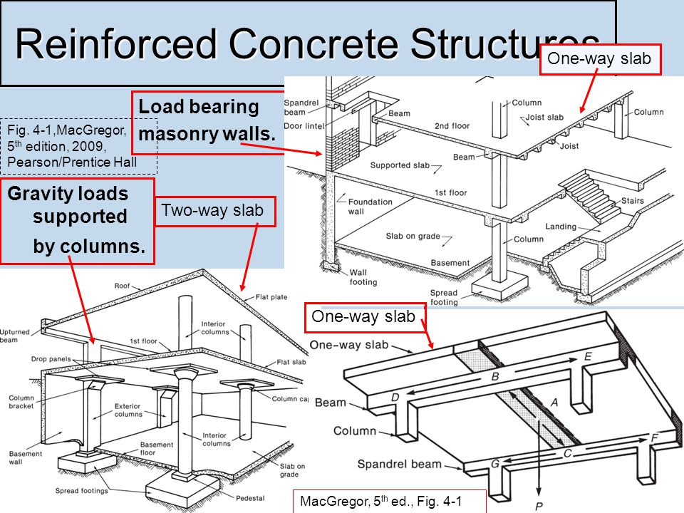 6 Reinforced Concrete Structures Load bearing masonry walls.