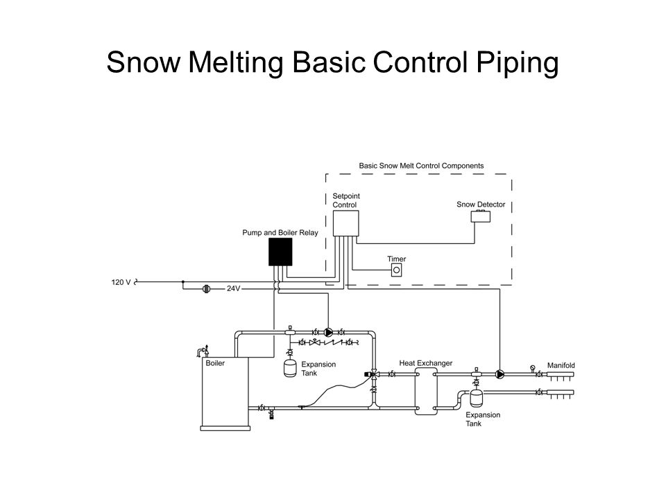 Snow Melting Basic Control Piping