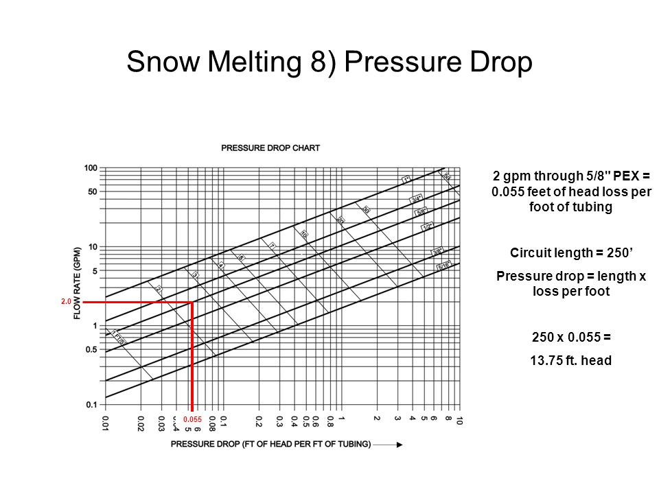Snow Melting 8) Pressure Drop 2.0 0.055 2 gpm through 5/8 PEX = 0.055 feet of head loss per foot of tubing Circuit length = 250' Pressure drop = length x loss per foot 250 x 0.055 = 13.75 ft.