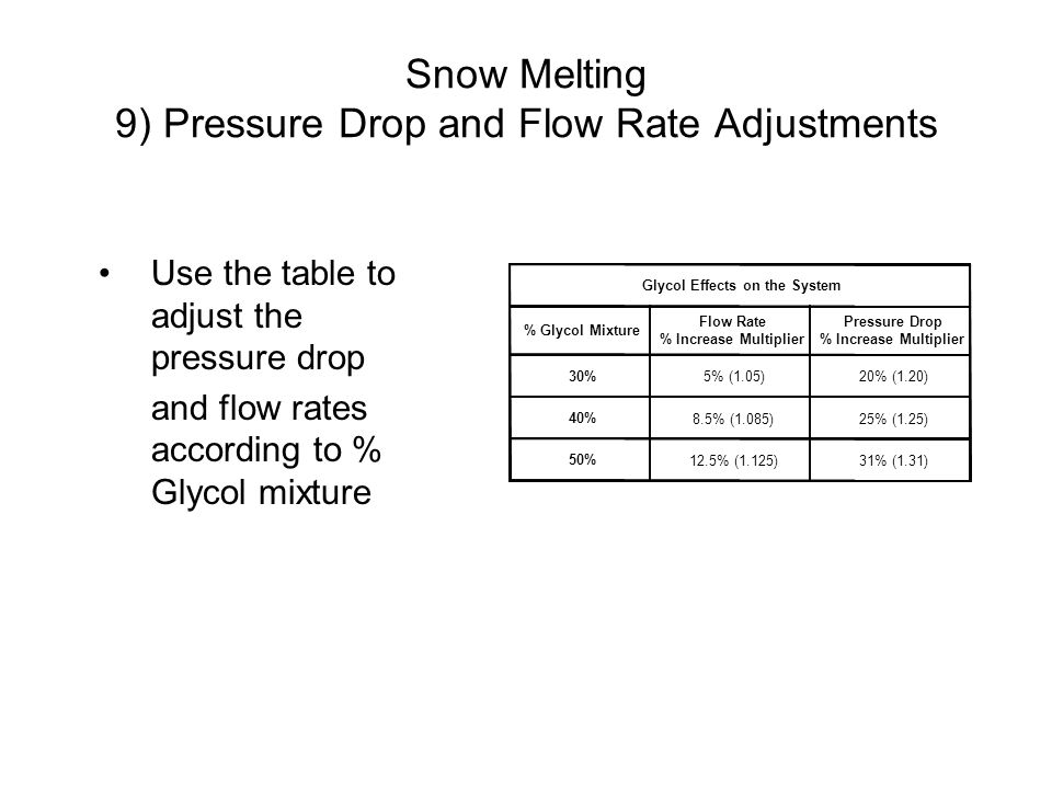Snow Melting Selecting the Control Package Advanced snow melting control package –Slab protection –Boiler protection –Manual override –WWSD (Warm Weather Shut Down) –CWCO (Cold Weather Cut Out) –Test sequence –Pump exercising