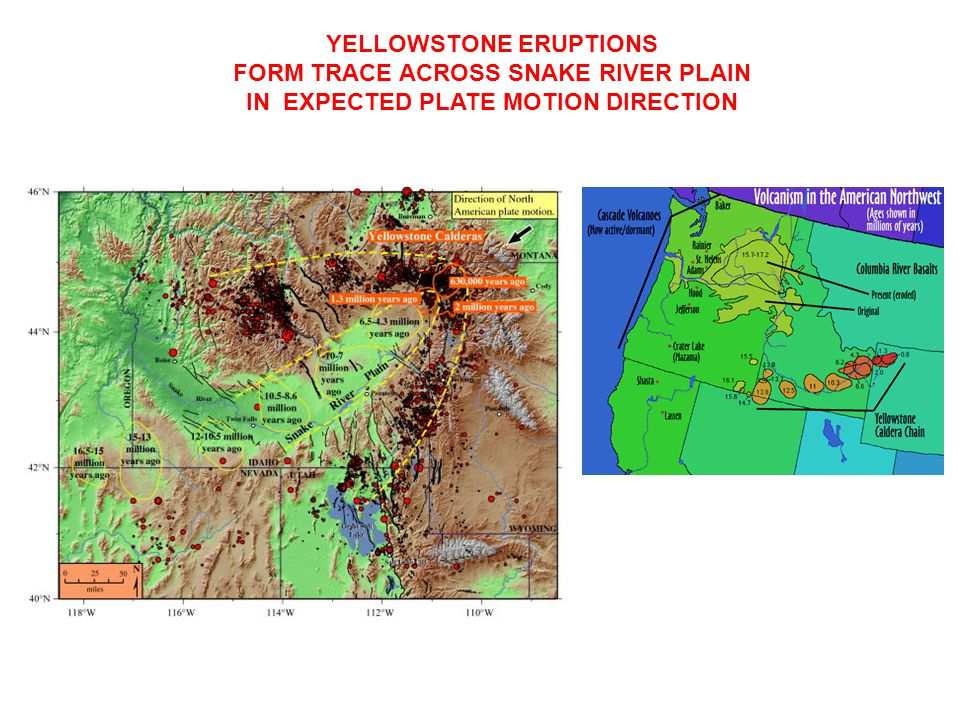 YELLOWSTONE ERUPTIONS FORM TRACE ACROSS SNAKE RIVER PLAIN IN EXPECTED PLATE MOTION DIRECTION