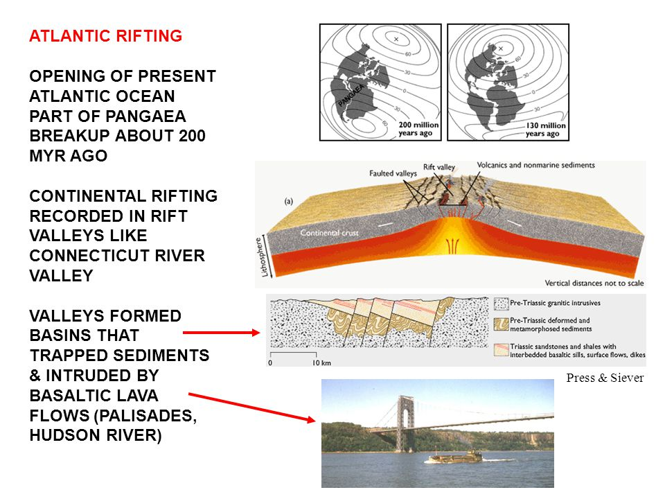 ATLANTIC RIFTING OPENING OF PRESENT ATLANTIC OCEAN PART OF PANGAEA BREAKUP ABOUT 200 MYR AGO CONTINENTAL RIFTING RECORDED IN RIFT VALLEYS LIKE CONNECTICUT RIVER VALLEY VALLEYS FORMED BASINS THAT TRAPPED SEDIMENTS & INTRUDED BY BASALTIC LAVA FLOWS (PALISADES, HUDSON RIVER) Press & Siever