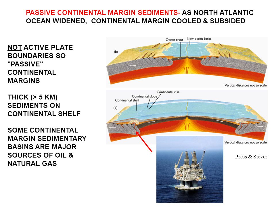 NOT ACTIVE PLATE BOUNDARIES SO PASSIVE CONTINENTAL MARGINS THICK (> 5 KM) SEDIMENTS ON CONTINENTAL SHELF SOME CONTINENTAL MARGIN SEDIMENTARY BASINS ARE MAJOR SOURCES OF OIL & NATURAL GAS PASSIVE CONTINENTAL MARGIN SEDIMENTS- AS NORTH ATLANTIC OCEAN WIDENED, CONTINENTAL MARGIN COOLED & SUBSIDED Press & Siever