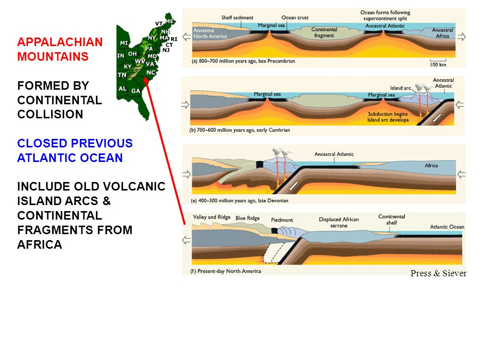 APPALACHIAN MOUNTAINS FORMED BY CONTINENTAL COLLISION CLOSED PREVIOUS ATLANTIC OCEAN INCLUDE OLD VOLCANIC ISLAND ARCS & CONTINENTAL FRAGMENTS FROM AFRICA Press & Siever