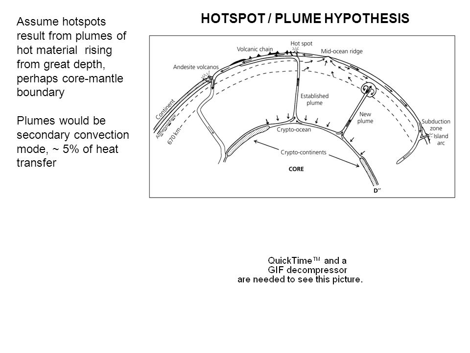 HOTSPOT / PLUME HYPOTHESIS Assume hotspots result from plumes of hot material rising from great depth, perhaps core-mantle boundary Plumes would be secondary convection mode, ~ 5% of heat transfer