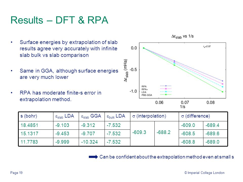 © Imperial College LondonPage 19 Results – DFT & RPA Surface energies by extrapolation of slab results agree very accurately with infinite slab bulk vs slab comparison Same in GGA, although surface energies are very much lower RPA has moderate finite-s error in extrapolation method.