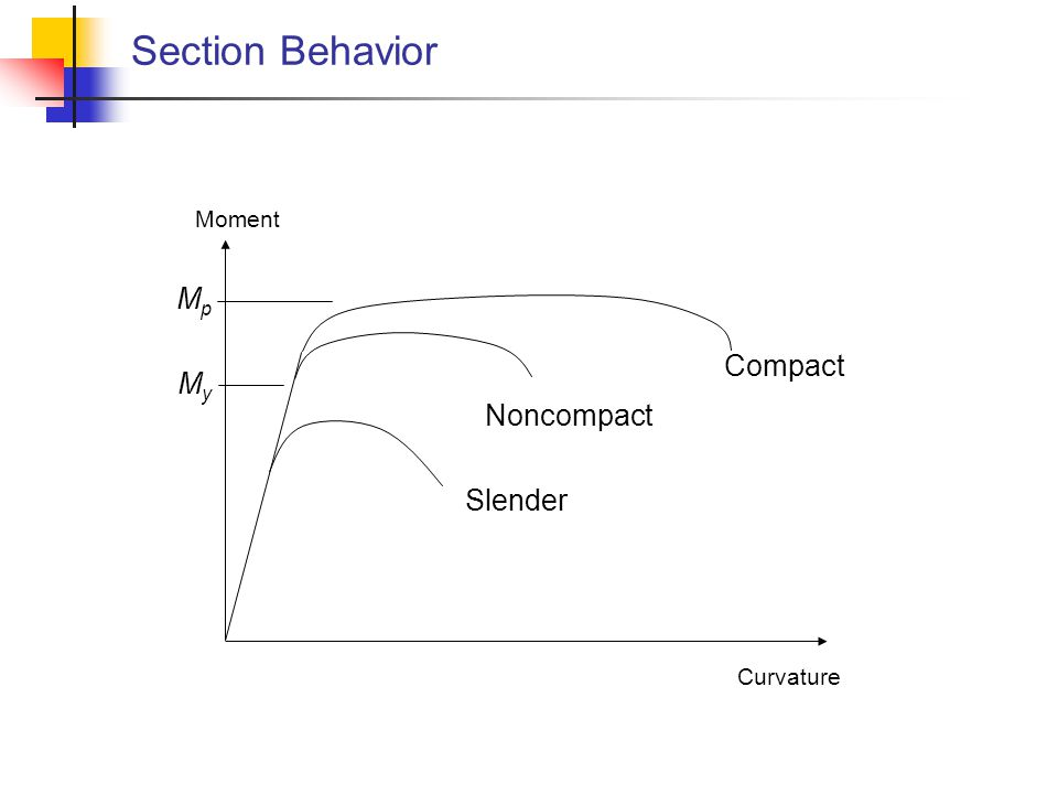 Slender Noncompact Compact Moment Curvature MpMp MyMy Section Behavior