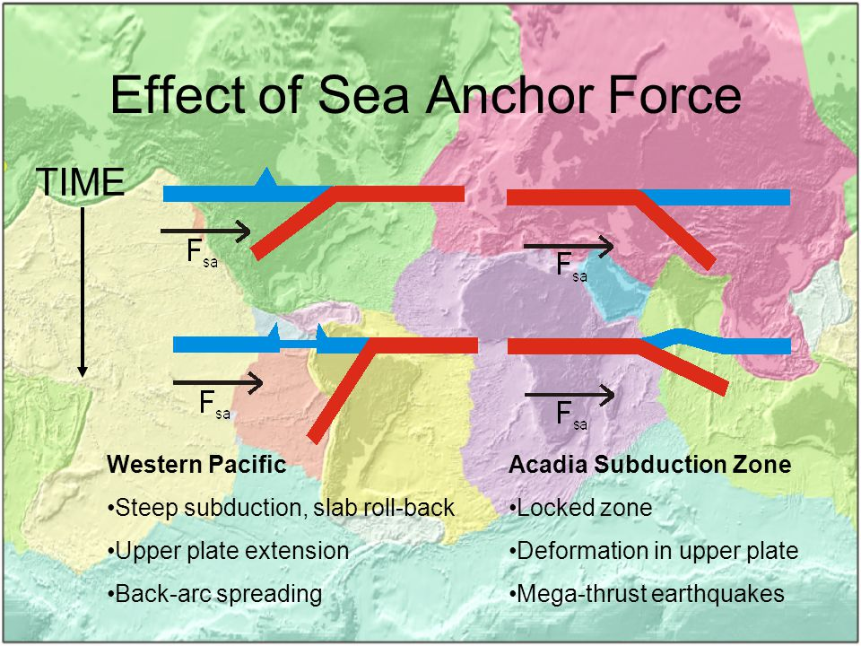 Effect of Sea Anchor Force TIME Acadia Subduction Zone Locked zone Deformation in upper plate Mega-thrust earthquakes Western Pacific Steep subduction, slab roll-back Upper plate extension Back-arc spreading