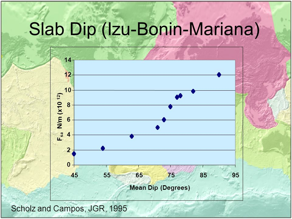 Slab Dip (Izu-Bonin-Mariana) 0 2 4 6 8 10 12 14 455565758595 Mean Dip (Degrees) F sa N/m (x10 12 ) Scholz and Campos, JGR, 1995