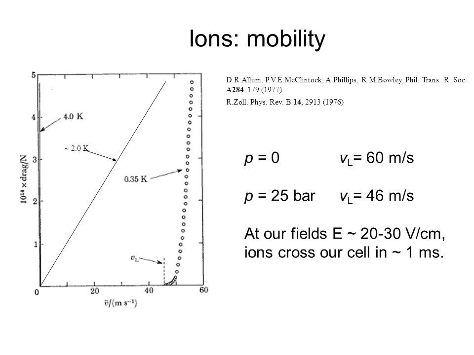 Ions: mobility D.R.Allum, P.V.E.McClintock, A.Phillips, R.M.Bowley, Phil. Trans. R. Soc. A284, 179 (1977) R.Zoll. Phys. Rev. B 14, 2913 (1976) ~ 2.0 K