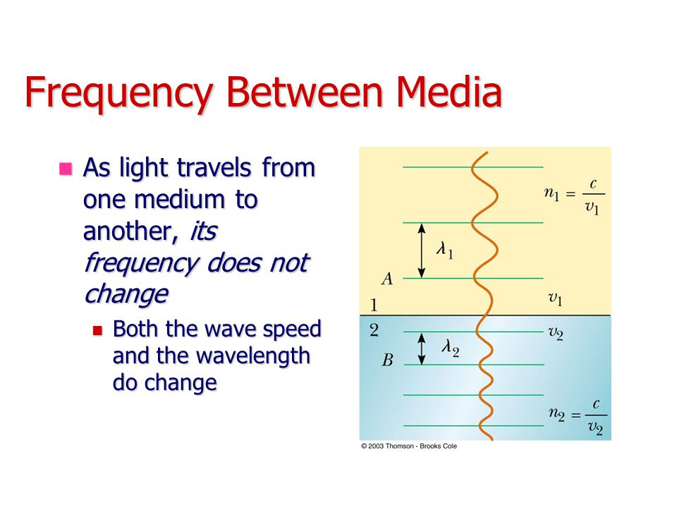 Frequency Between Media As light travels from one medium to another, its frequency does not change As light travels from one medium to another, its fr