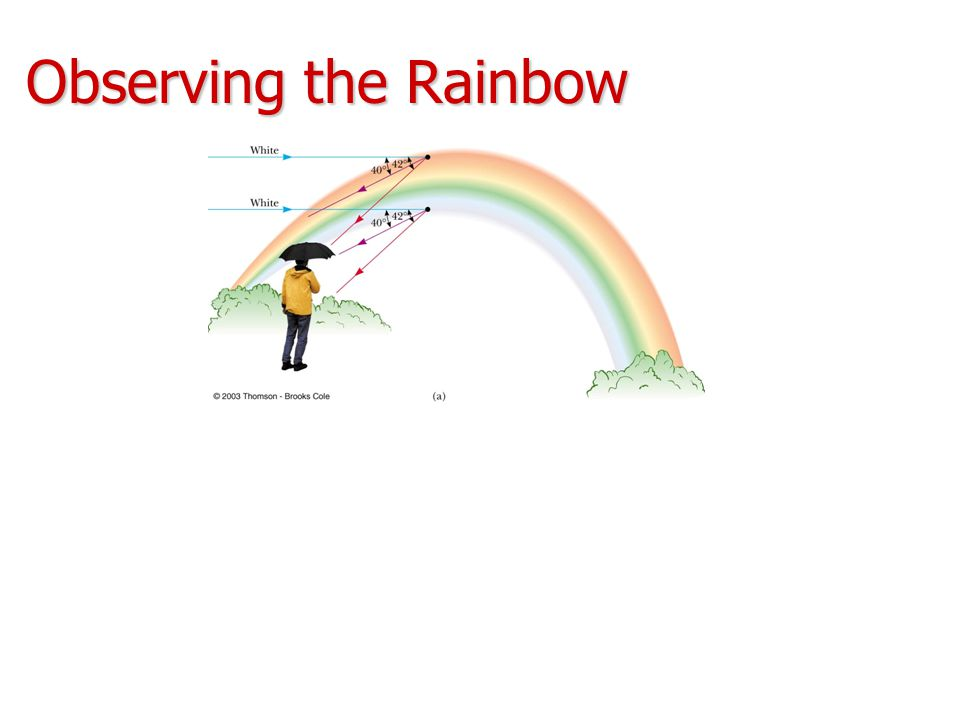 Observing the Rainbow