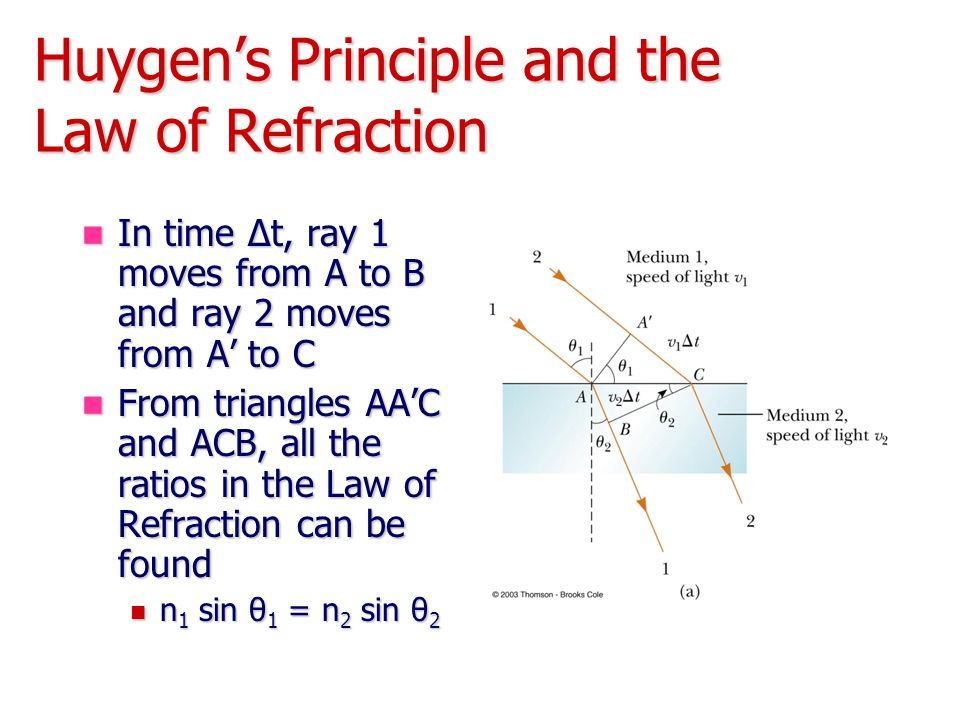 Huygen's Principle and the Law of Refraction In time Δt, ray 1 moves from A to B and ray 2 moves from A' to C In time Δt, ray 1 moves from A to B and