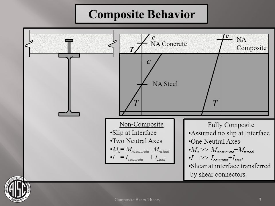 Composite Beam - AISC Manual 14th Ed Deflection Calculations Partially Composite Equation C-I3-5 S eff = effective elastic section modulus S s =elastic section modulus of steel section only S tr =fully composite elastic section modulus ΣQ nr =partially composite shear transfer C f =fully composite shear transfer 54