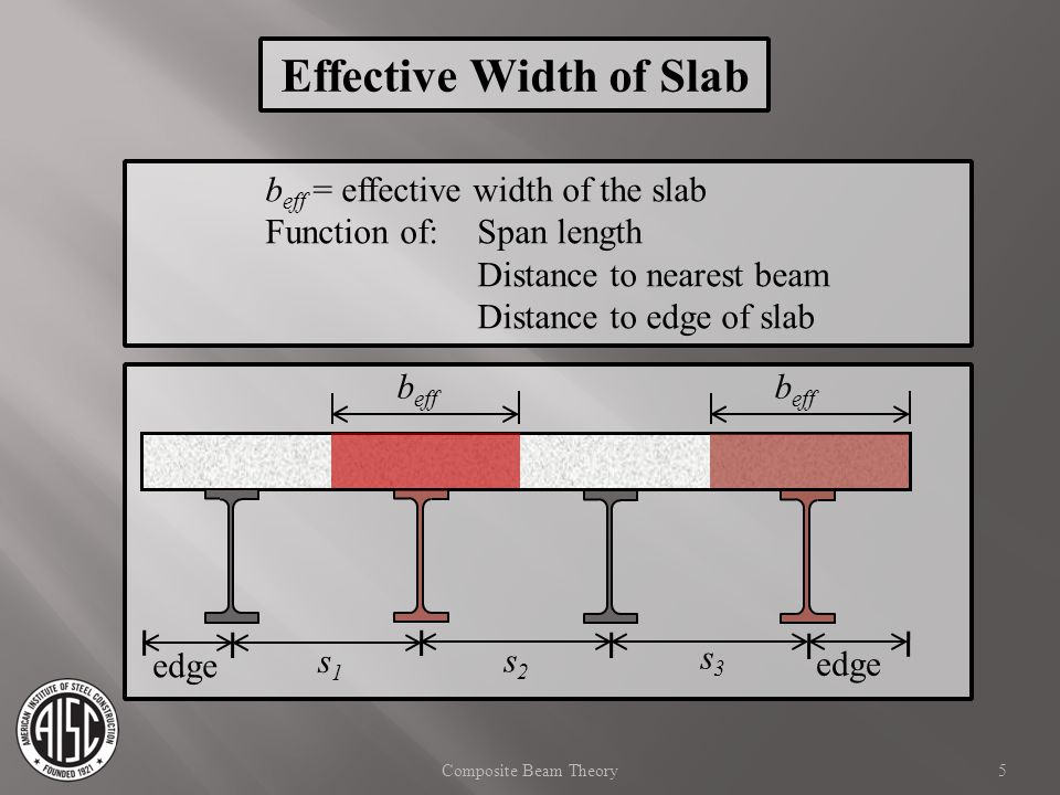 b eff = effective width of the slab Function of: Span length Distance to nearest beam Distance to edge of slab s1s1 s2s2 s3s3 b eff edge 5Composite Be