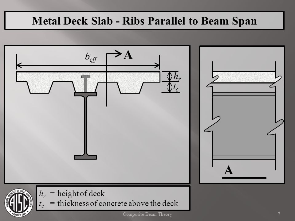 8Composite Beam Theory b eff hrhr A A Metal Deck Slab - Ribs Perpendicular to Beam Span tctc