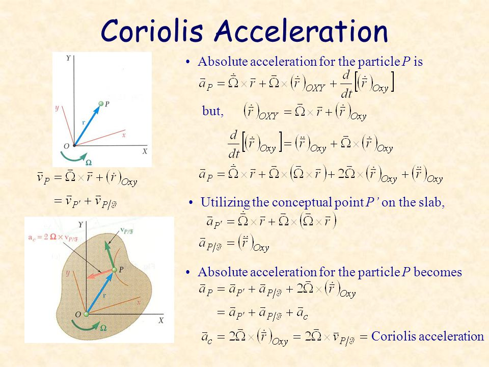 Coriolis Acceleration Absolute acceleration for the particle P is but, Utilizing the conceptual point P' on the slab, Absolute acceleration for the particle P becomes Coriolis acceleration