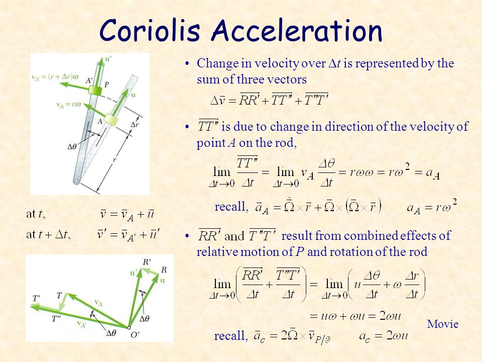 Coriolis Acceleration Change in velocity over  t is represented by the sum of three vectors recall, is due to change in direction of the velocity of point A on the rod, result from combined effects of relative motion of P and rotation of the rod recall, Movie