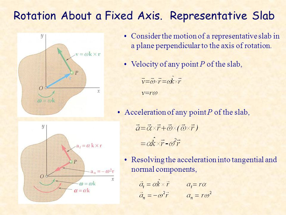 Rotation About a Fixed Axis.