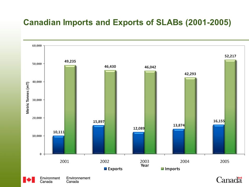 Canadian Imports and Exports of SLABs (2001-2005)