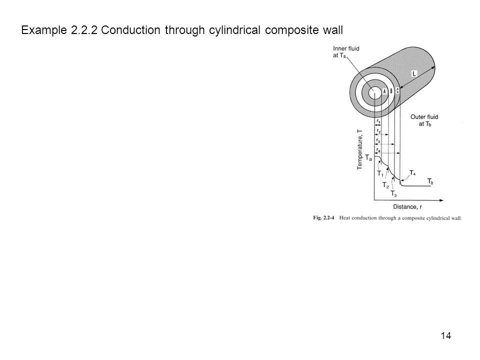 14 Example 2.2.2 Conduction through cylindrical composite wall