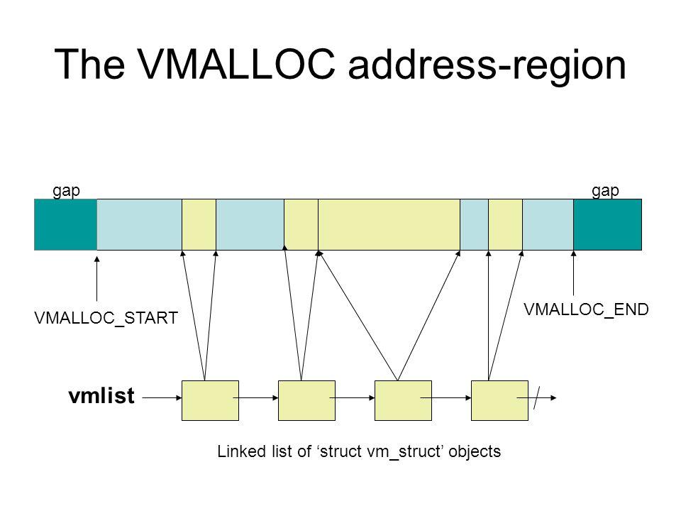 The VMALLOC address-region VMALLOC_START VMALLOC_END vmlist Linked list of 'struct vm_struct' objects gap
