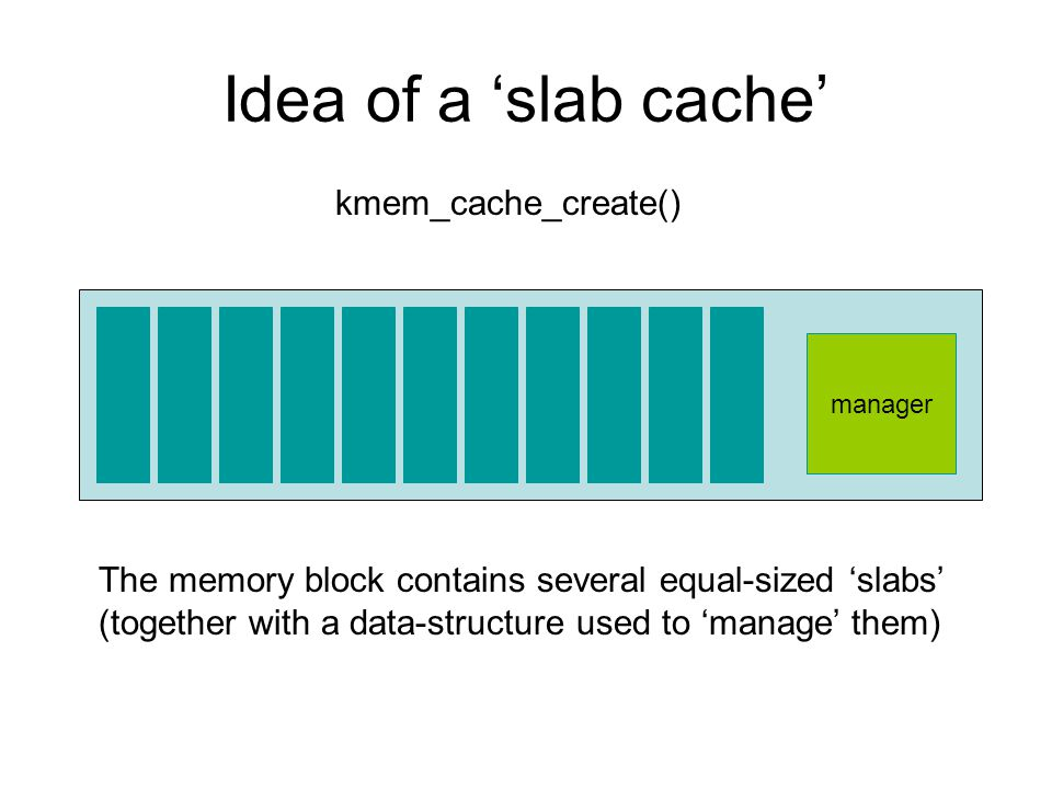 Idea of a 'slab cache' manager The memory block contains several equal-sized 'slabs' (together with a data-structure used to 'manage' them) kmem_cache