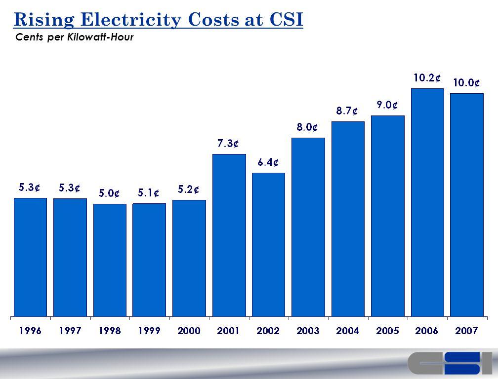 Rising Electricity Costs at CSI Cents per Kilowatt-Hour