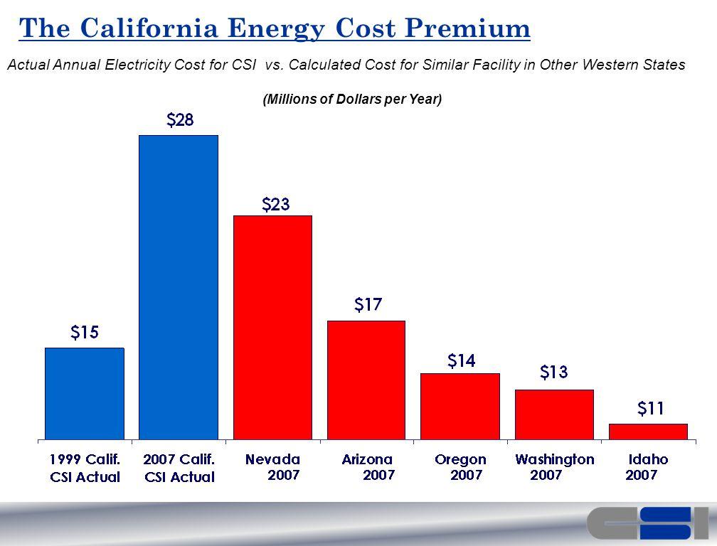 The California Energy Cost Premium Actual Annual Electricity Cost for CSI vs.