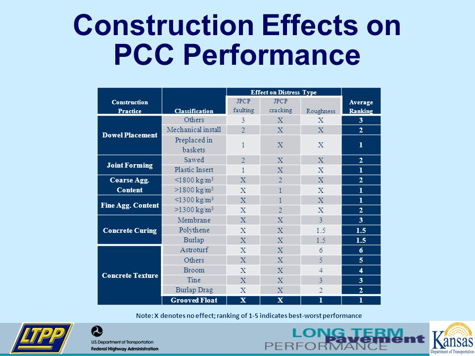 Construction Effects on PCC Performance Construction PracticeClassification Effect on Distress Type Average Ranking JPCP faulting JPCP cracking Roughn