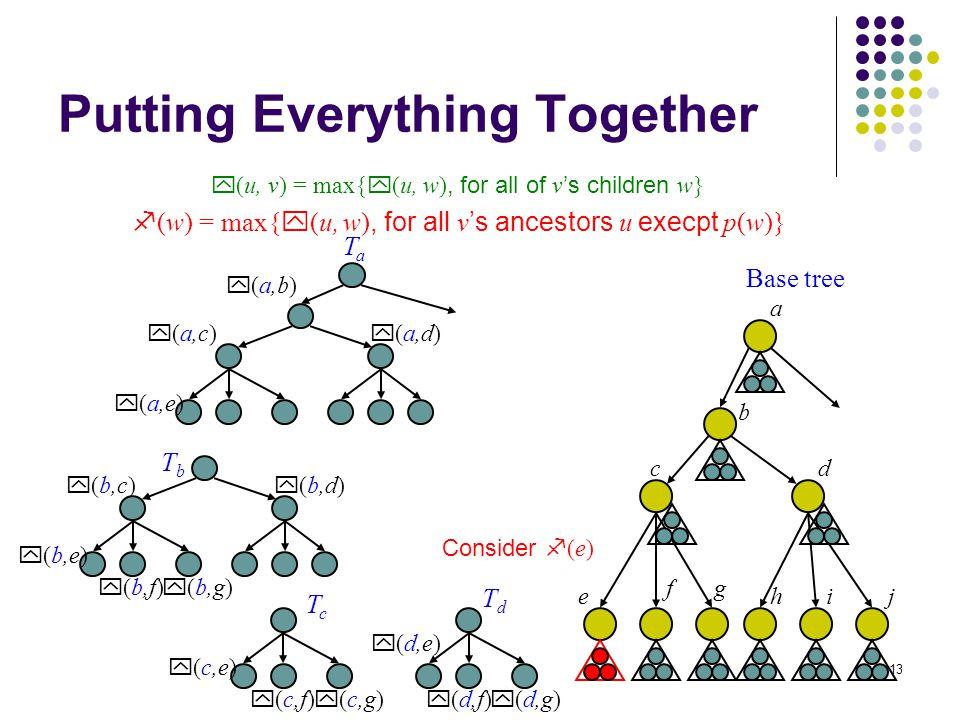 13 Putting Everything Together y (u, v) = max{ y (u, w), for all of v 's children w} f (w) = max{ y (u, w), for all v 's ancestors u execpt p(w)} a b cd e gf hij Base tree y (a,b) y (a,c) y (a,d) y (a,e) TaTa y (b,c) y (b,d) y (b,e) TbTb y (c,e) TcTc y (d,e) TdTd Consider f (e) y (b,f) y (b,g) y (c,f) y (c,g) y (d,f) y (d,g)