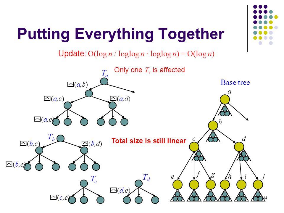 14 Putting Everything Together Update: O(log n / loglog n · loglog n) = O(log n) a b cd e gf hij Base tree y (a,b) y (a,c) y (a,d) y (a,e) TaTa y (b,c