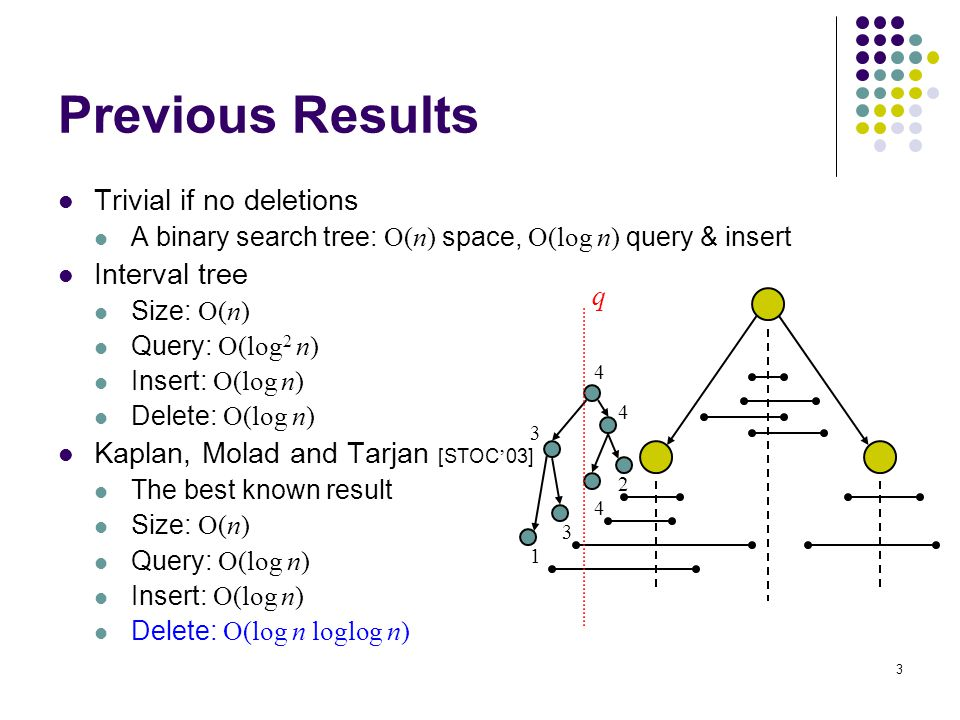 3 Trivial if no deletions A binary search tree: O(n) space, O(log n) query & insert Interval tree Size: O(n) Query: O(log 2 n) Insert: O(log n) Delete: O(log n) Kaplan, Molad and Tarjan [STOC ' 03] The best known result Size: O(n) Query: O(log n) Insert: O(log n) Delete: O(log n loglog n) Previous Results 1 3 4 2 3 4 4 q